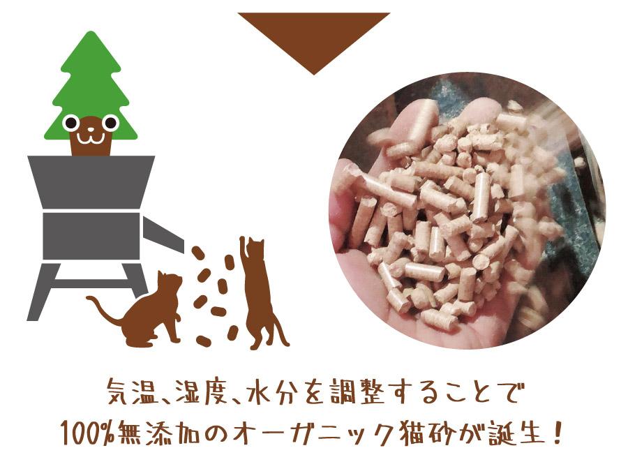気温、湿度、水分を調節することで 100%無添加のオーガニック猫砂が誕生